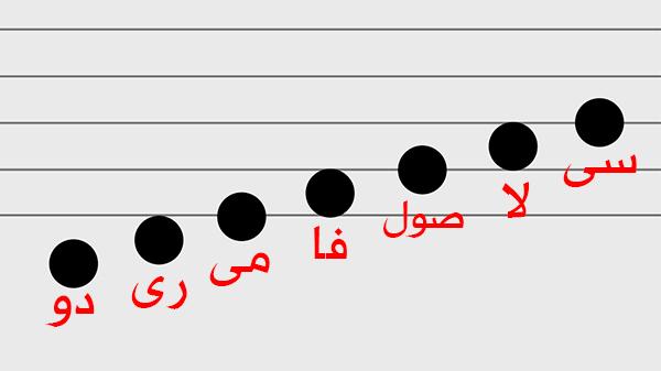 السلم الموسيقي | المقامات الموسيقية العربية