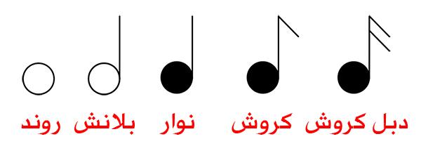 الأزمنة الموسيقية
